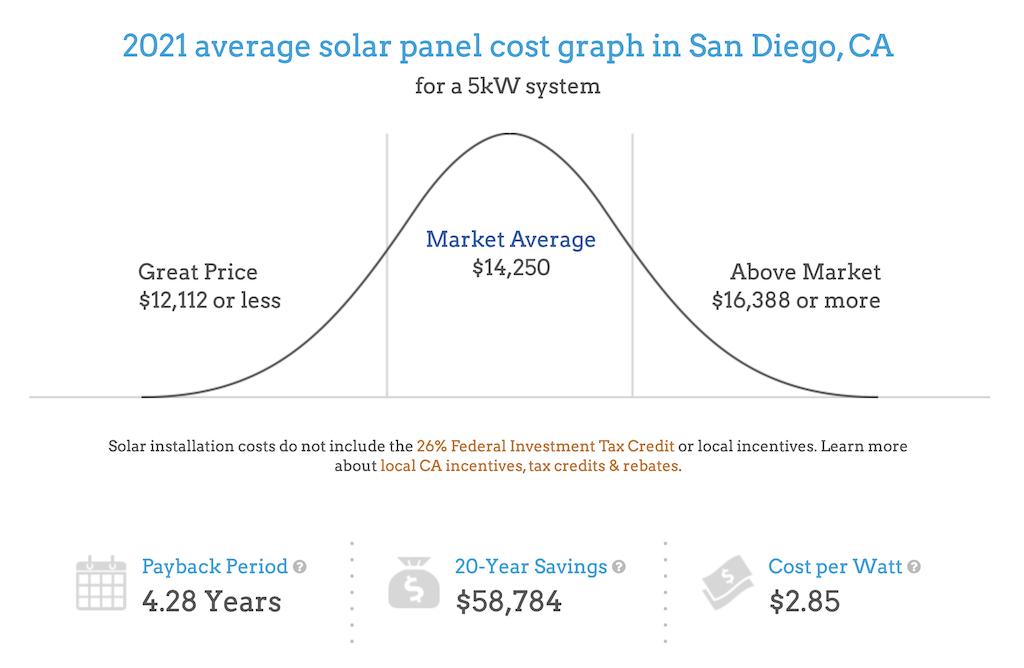 Solar Installation San Diego Graph 2