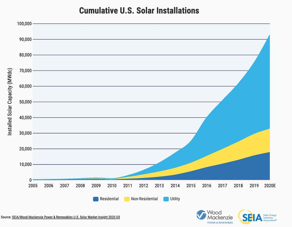 Solar Installation San Diego Graph